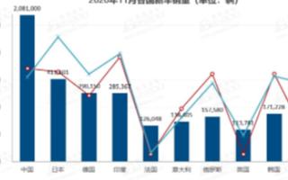 11月中國市場銷量同比增8% 新能源市場表現強勁