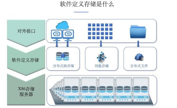 什么是軟件定義存儲,軟件定義存儲在中國的發展現狀