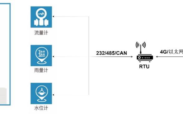 環境監測RTU無線通訊解決方案:致遠DTU設備