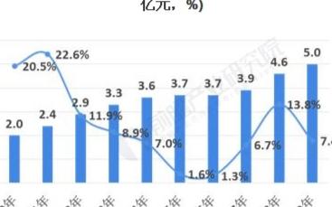 中国仓储市场规模逐年提升,企业数量总体上保持稳步增长态势