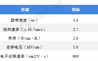 中国是全球金属镓最大市场,下游射频器件应用规模占...