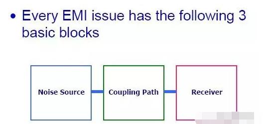 一文详解EMI的传播过程