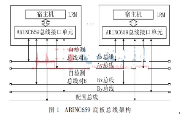 ARINC659总线的拓扑结构/工作原理以及特点