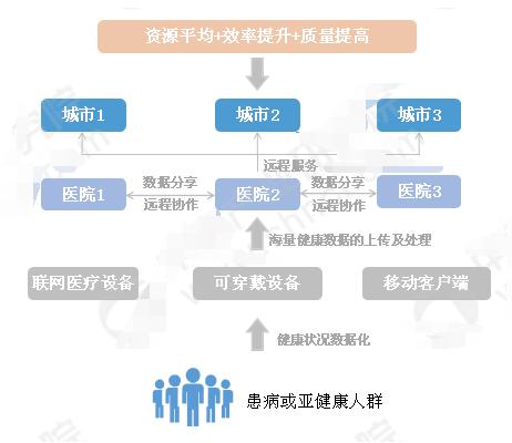 中国智慧医疗的投资前景及趋势分析
