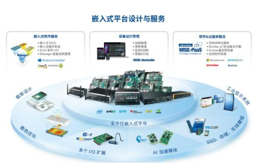 研華:矗立機遇風口,引領AIoT新未來
