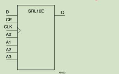 如何在FPGA中对SRL实现设计指导