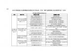 2020年制造业与互联网融合发展试点示范名单
