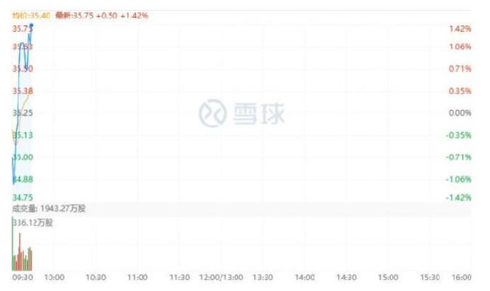 小米集团市值首次突破9000亿港元