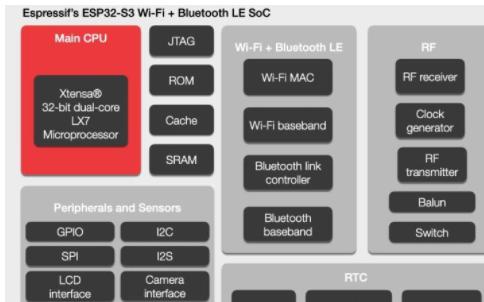 乐鑫推出ESP32-S3 芯片,精准聚焦 AIoT 市场