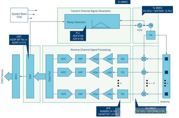 ADI针对汽车和工业传感器推出24GHz FMCW雷达收发器芯片解决方案