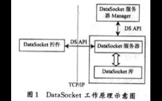 基于LabVIEW和DataSocket技术实现网络化测控系统的设计