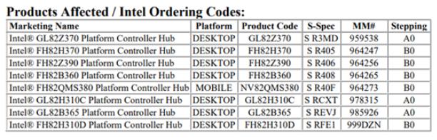 Intel退役8款300系芯片组