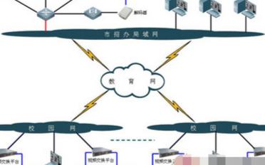 考场远程监控系统的功能特点及应用方案