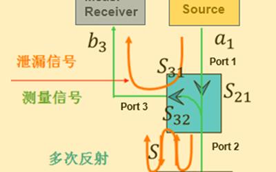 淺析矢量網絡分析儀的誤差模型及校準過程