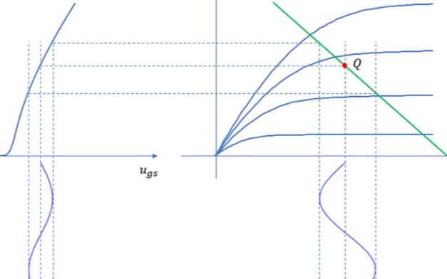 非线性是如何产生的,如何测试1dB增益压缩点