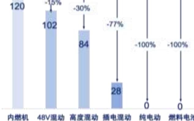 """汽车""""四化""""趋势明确,对半导体需求价值量倍增"""