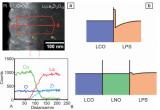 全固态锂离子电池正极界面的研究进展
