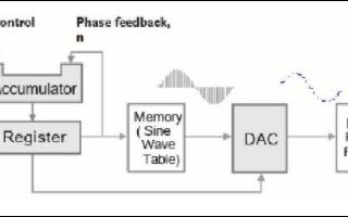 SFG-1000系列函数信号发生器的结构及性能特点