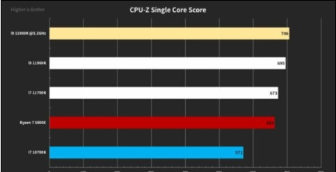 Intel 500系芯片组(主板)LOGO全家福...