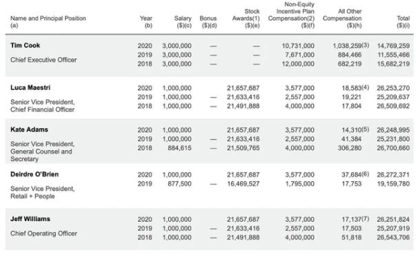 蘋果CEO去年薪酬超1400萬美元 庫克的工資是多少?庫克年收入到底多少