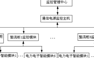基于电源的分布式监控系统的设计方案