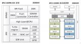 NB-IoT通信芯片设计演进之探索