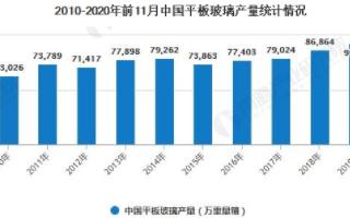 """中国平板玻璃产量稳步增长,""""产能过剩""""有所缓解"""