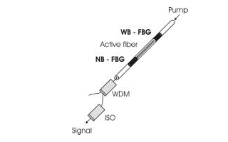 基于FMCW技术原理的AFR光纤激光器的特点及应用