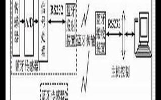 基于蓝牙无线通信技术实现即插即用传感器测量系统的...