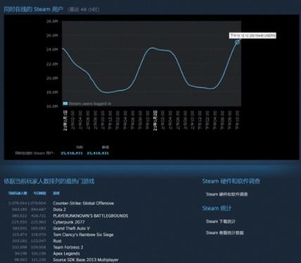 Steam新年突破2500万在线人数大关