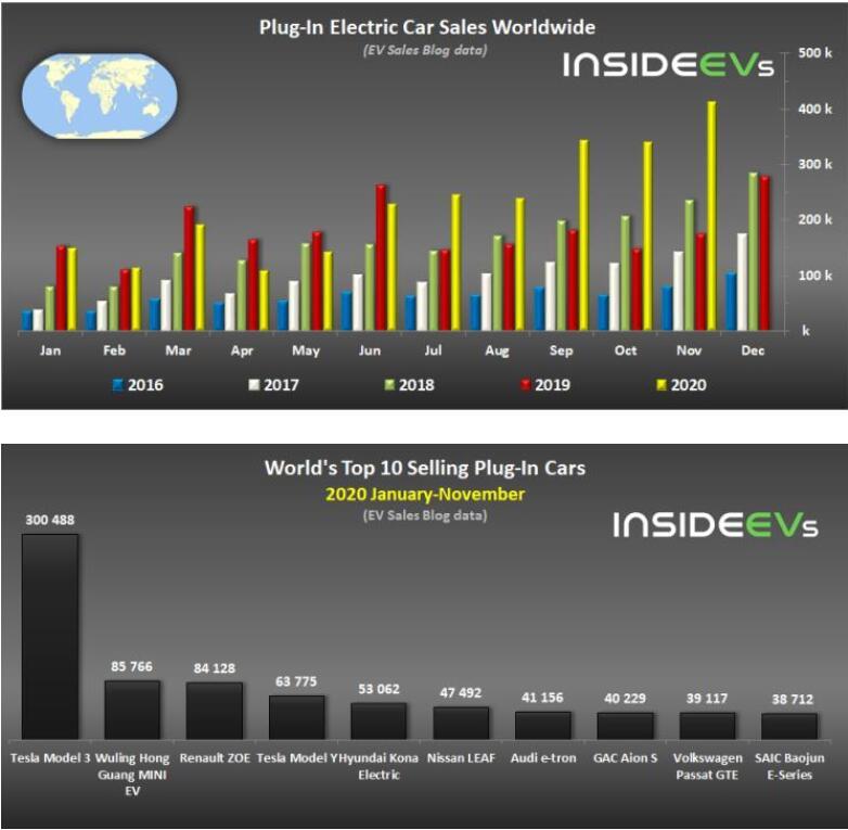 2020年11月的新能源汽车销量首次超40万辆