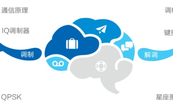 5G通信基本业务流程中的重要组成部分:调制解调