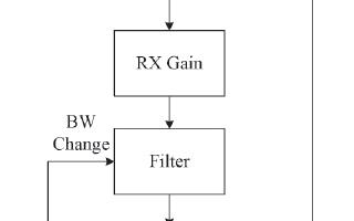 如何通过FPGA+AD9361 SDR实现机载视频无线传输