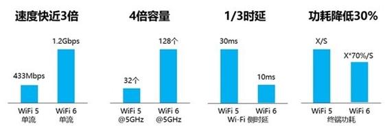 Wi-Fi 6E和Wi-Fi 6有何不同?