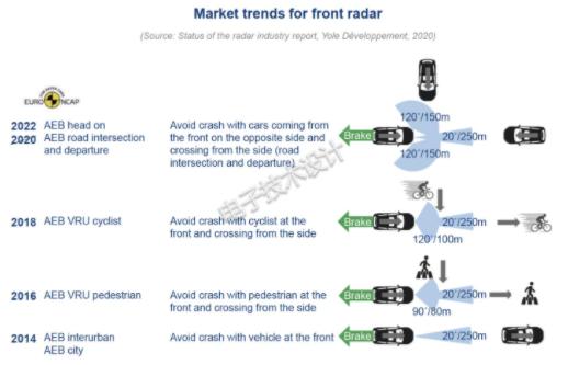 汽車雷達和激光雷達實現自動駕駛安全性和AEB性能