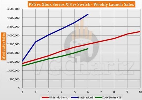 PS5全球销售已超419万台
