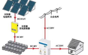电瓶修复技术之太阳能电池技术篇(二)