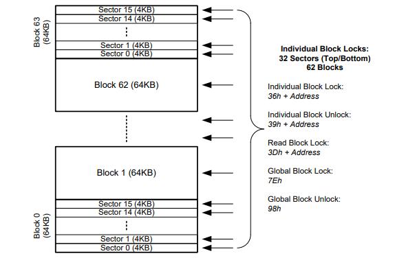 W25Q32JV串行闪存的数据手册免费下载