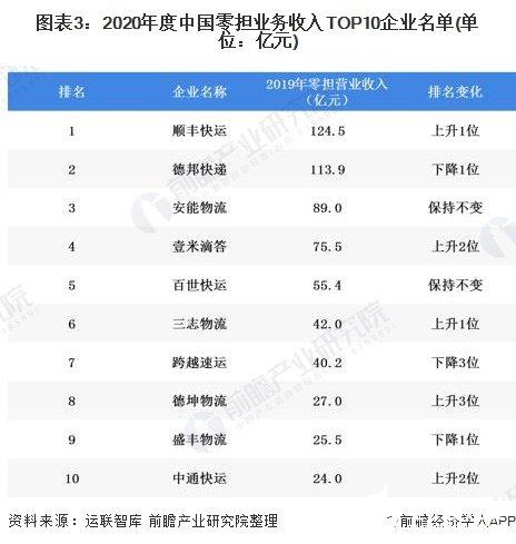 图表3:2020年度中国零担业务收入TOP10企业名单(单位:亿元)