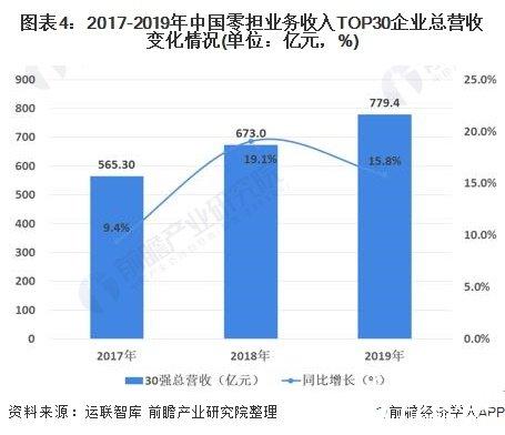 图表4:2017-2019年中国零担业务收入TOP30企业总营收变化情况(单位:亿元,%)