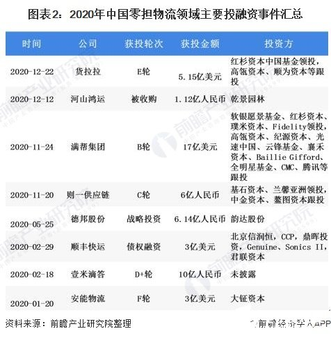 图表2:2020年中国零担物流领域主要投融资事件汇总