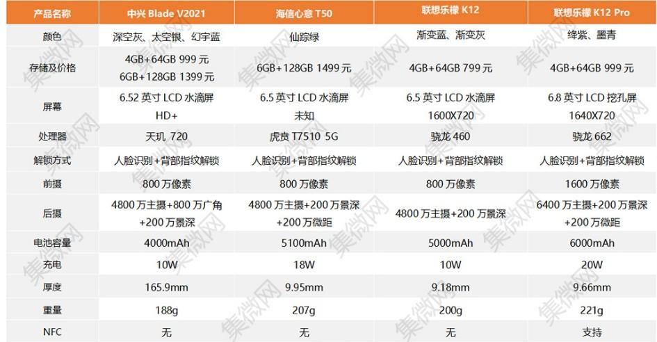 12月新机价格参数配置一览