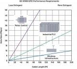 基于RS-485现场总线技术(PROFIBUS)的应用在持续增长