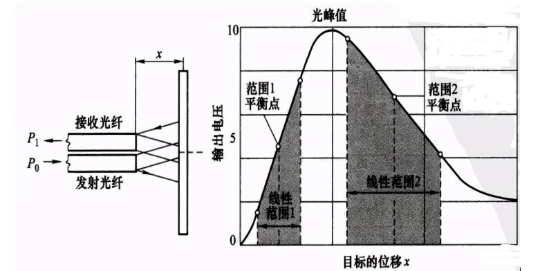 光纤振动位移传感器的工作原理,光纤探头的结构
