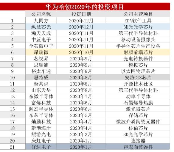 华为小米2020年半导体投资项目汇总