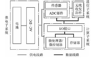 傳感器網絡軟硬件設計中的能量消耗控制策略研究