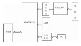 基于ADSP2191M和AD73360实现电力测量监控系统的设计