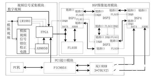 基于数字信号处理器DSP芯片实现图像采集处理系统的设计