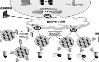 基于无线网络技术的视频监控系统的方案应用研究