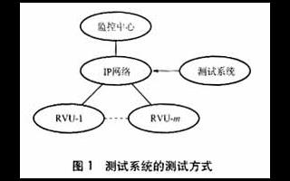 电力远程图像监控测试系统的基本原理及应用设计